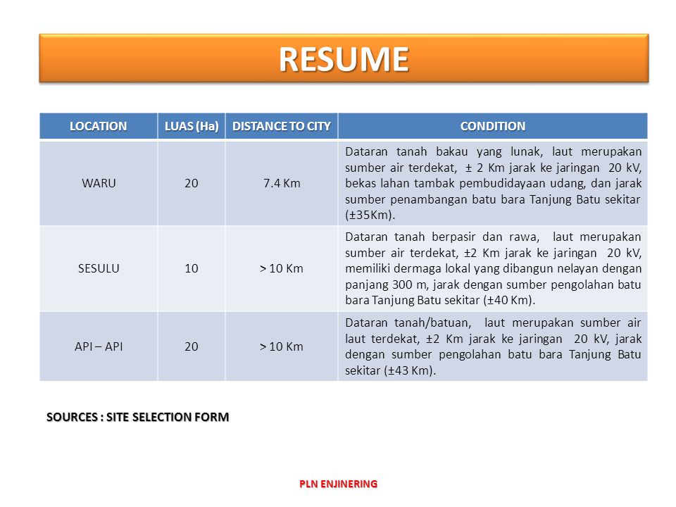 RESUME LOCATION LUAS (Ha) DISTANCE TO CITY CONDITION WARU 20 7.4 Km