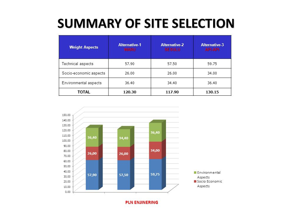 SUMMARY OF SITE SELECTION