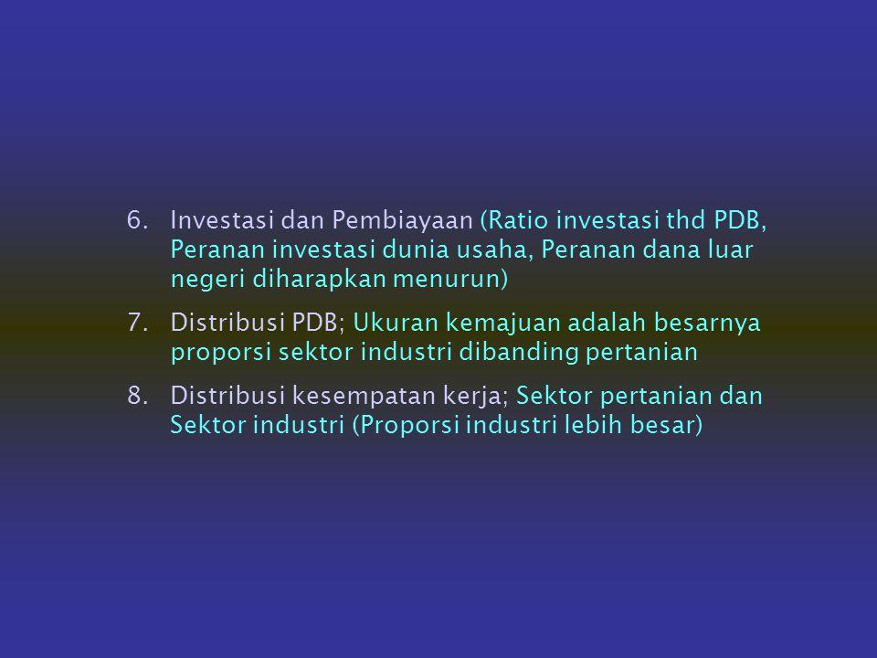 Investasi dan Pembiayaan (Ratio investasi thd PDB, Peranan investasi dunia usaha, Peranan dana luar negeri diharapkan menurun)