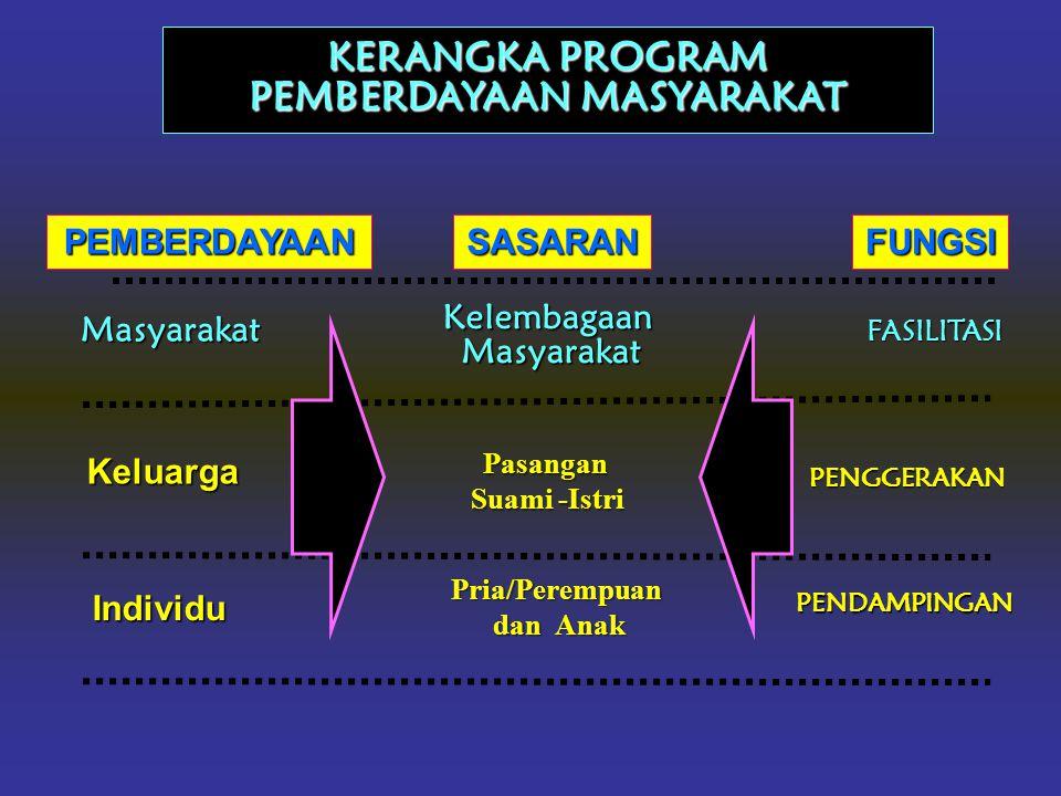 KERANGKA PROGRAM PEMBERDAYAAN MASYARAKAT