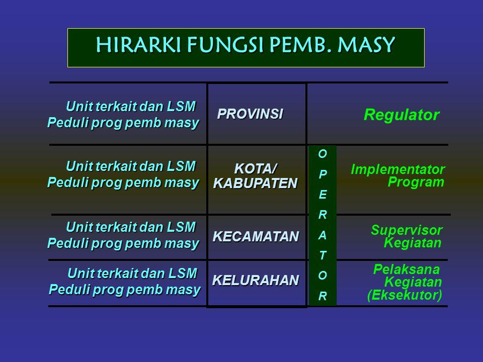 HIRARKI FUNGSI PEMB. MASY