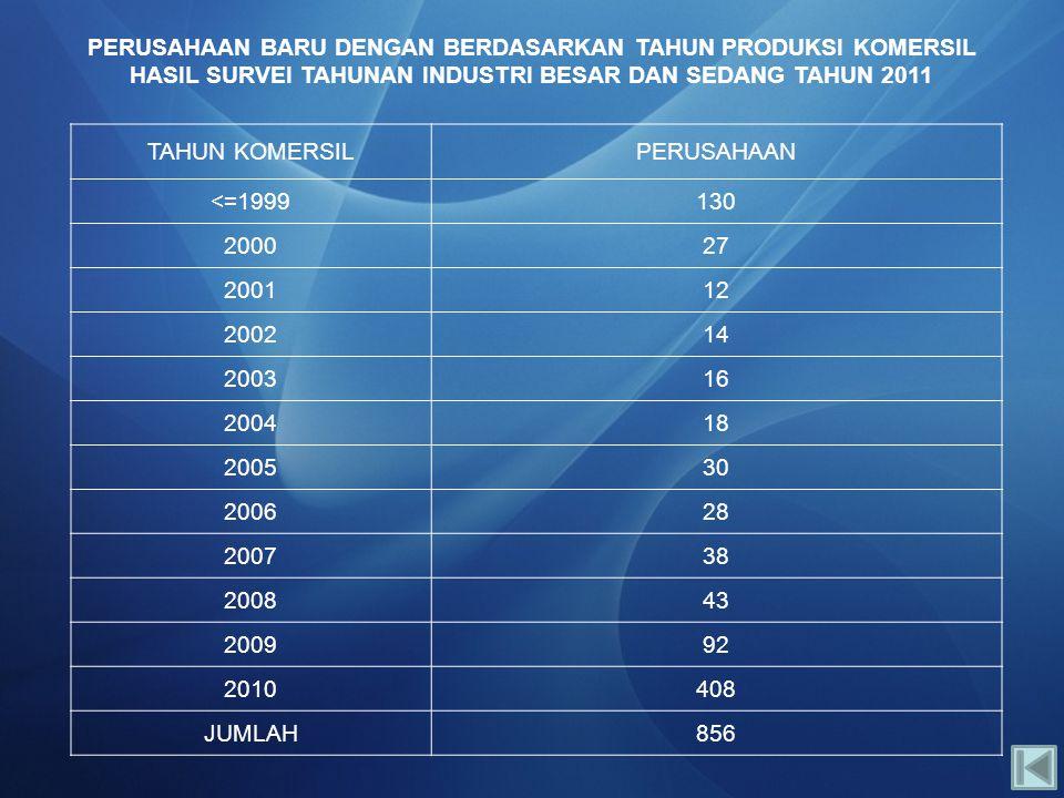 PERUSAHAAN BARU DENGAN BERDASARKAN TAHUN PRODUKSI KOMERSIL HASIL SURVEI TAHUNAN INDUSTRI BESAR DAN SEDANG TAHUN 2011
