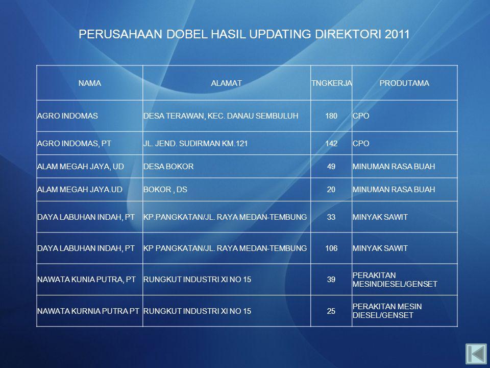 PERUSAHAAN DOBEL HASIL UPDATING DIREKTORI 2011