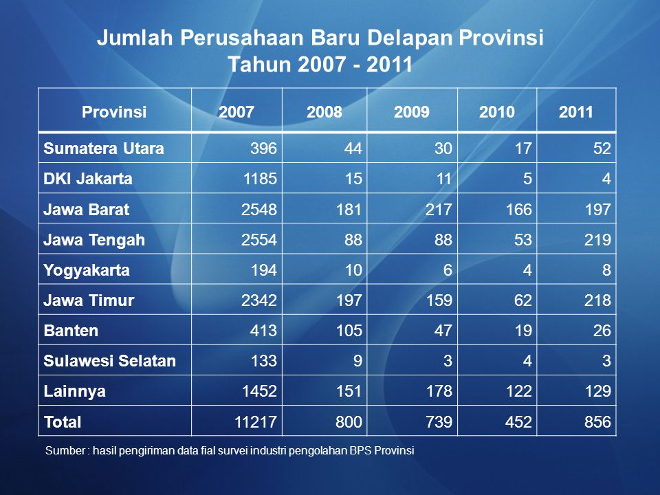 Jumlah Perusahaan Baru Delapan Provinsi