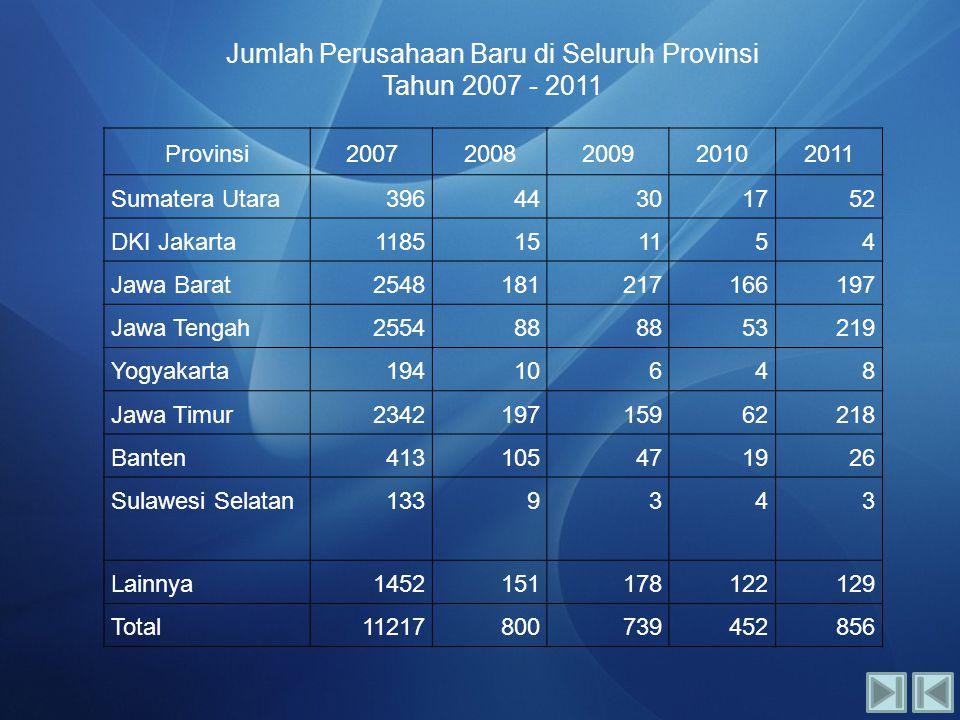Jumlah Perusahaan Baru di Seluruh Provinsi