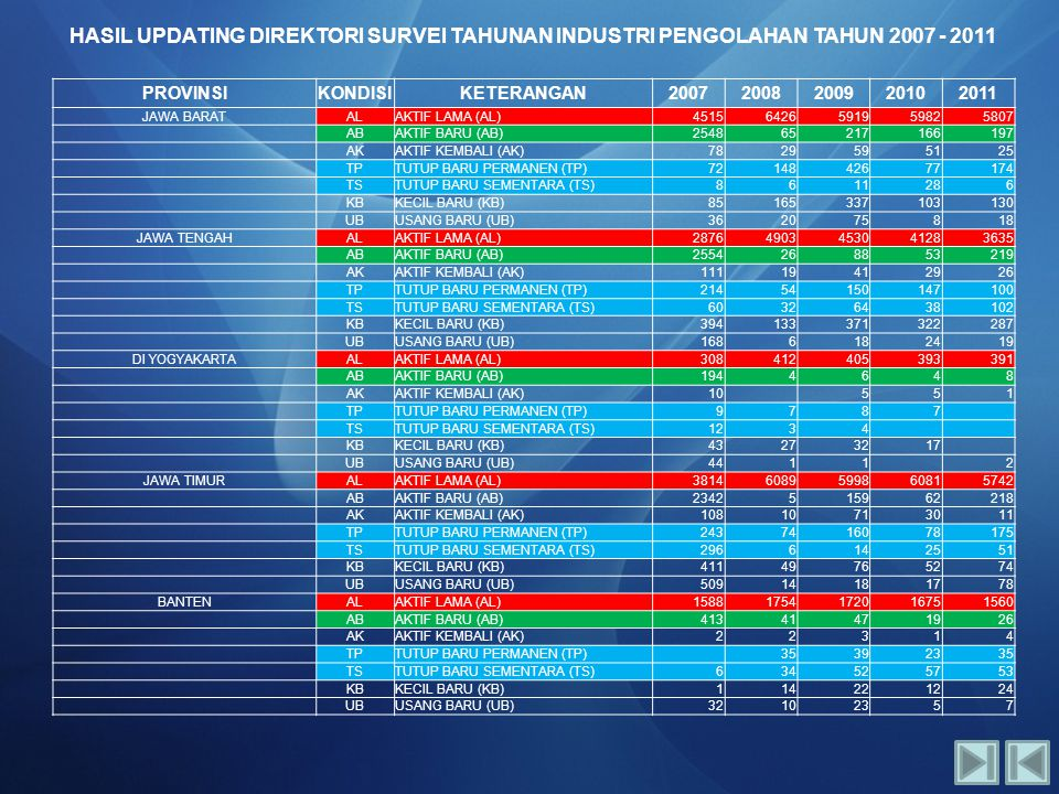 HASIL UPDATING DIREKTORI SURVEI TAHUNAN INDUSTRI PENGOLAHAN TAHUN 2007 - 2011