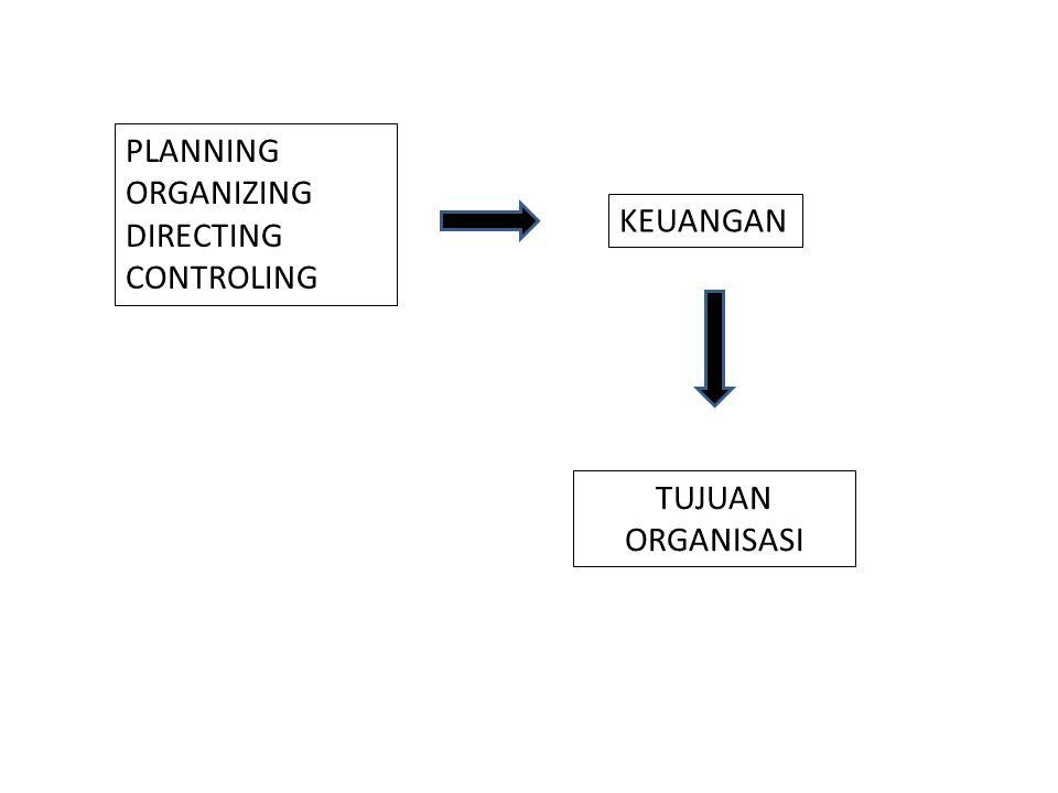 PLANNING ORGANIZING DIRECTING CONTROLING KEUANGAN TUJUAN ORGANISASI