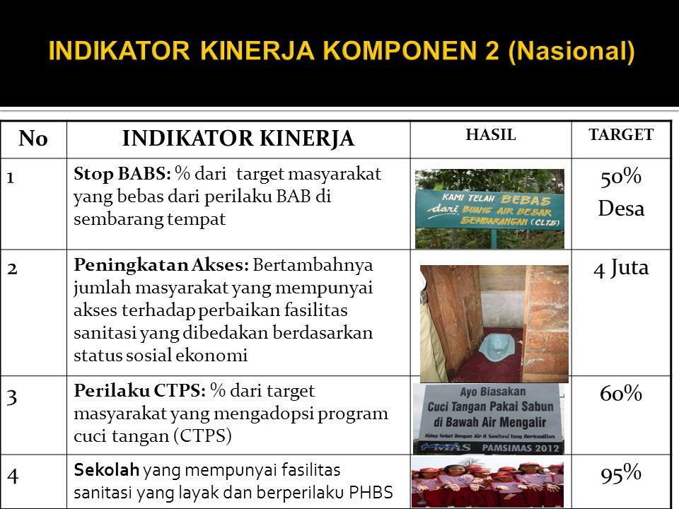 INDIKATOR KINERJA KOMPONEN 2 (Nasional)