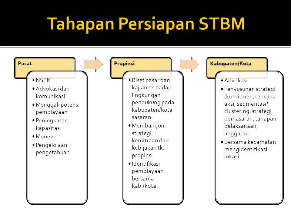 Tahapan Persiapan STBM