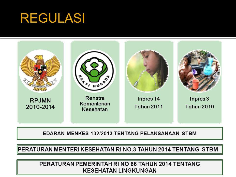 REGULASI RPJMN 2010-2014. Renstra Kementerian Kesehatan. Inpres 14. Tahun 2011. Inpres 3. Tahun 2010.