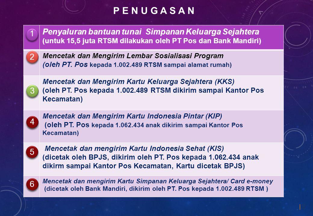 P e n u g a s a n Penyaluran bantuan tunai Simpanan Keluarga Sejahtera (untuk 15,5 juta RTSM dilakukan oleh PT Pos dan Bank Mandiri)