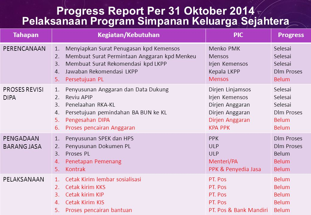 Progress Report Per 31 Oktober 2014