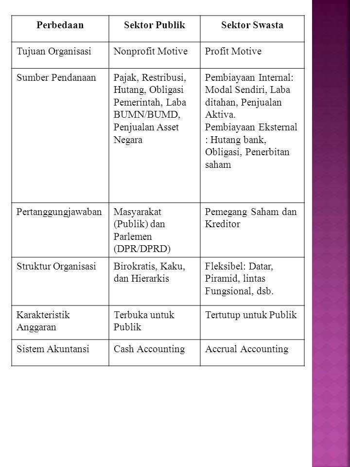 Perbedaan Sektor Publik. Sektor Swasta. Tujuan Organisasi. Nonprofit Motive. Profit Motive. Sumber Pendanaan.