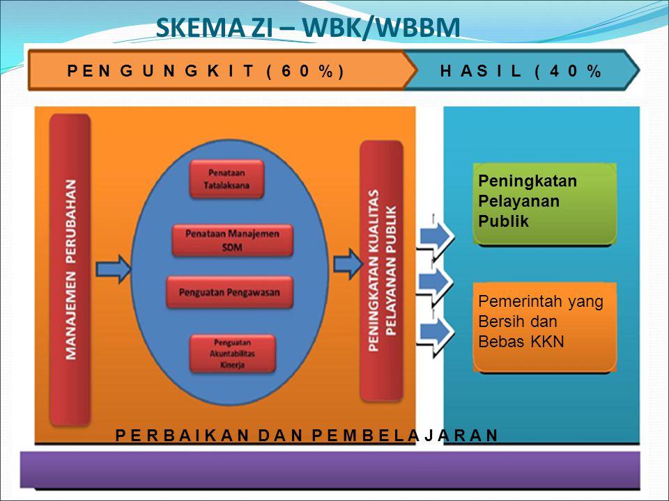 SKEMA ZI – WBK/WBBM P E N G U N G K I T ( 6 0 % ) H A S I L ( 4 0 %