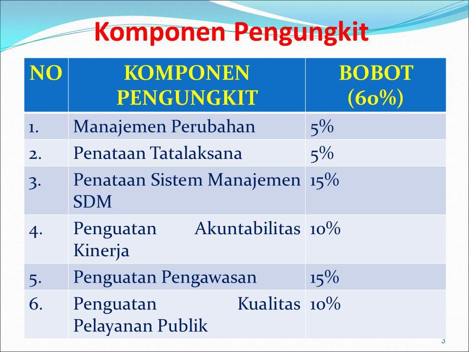 Komponen Pengungkit NO KOMPONEN PENGUNGKIT BOBOT (60%) 1.