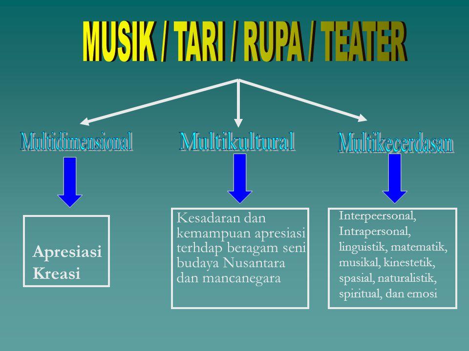 MUSIK / TARI / RUPA / TEATER