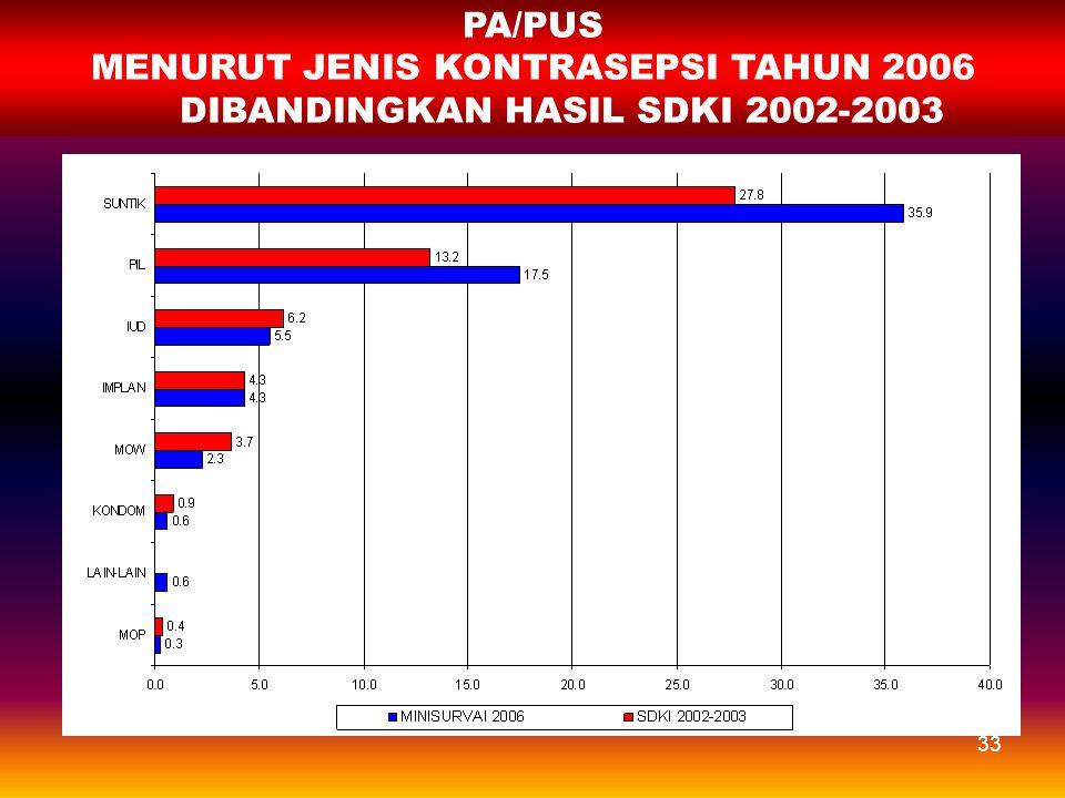 MENURUT JENIS KONTRASEPSI TAHUN 2006 DIBANDINGKAN HASIL SDKI 2002-2003