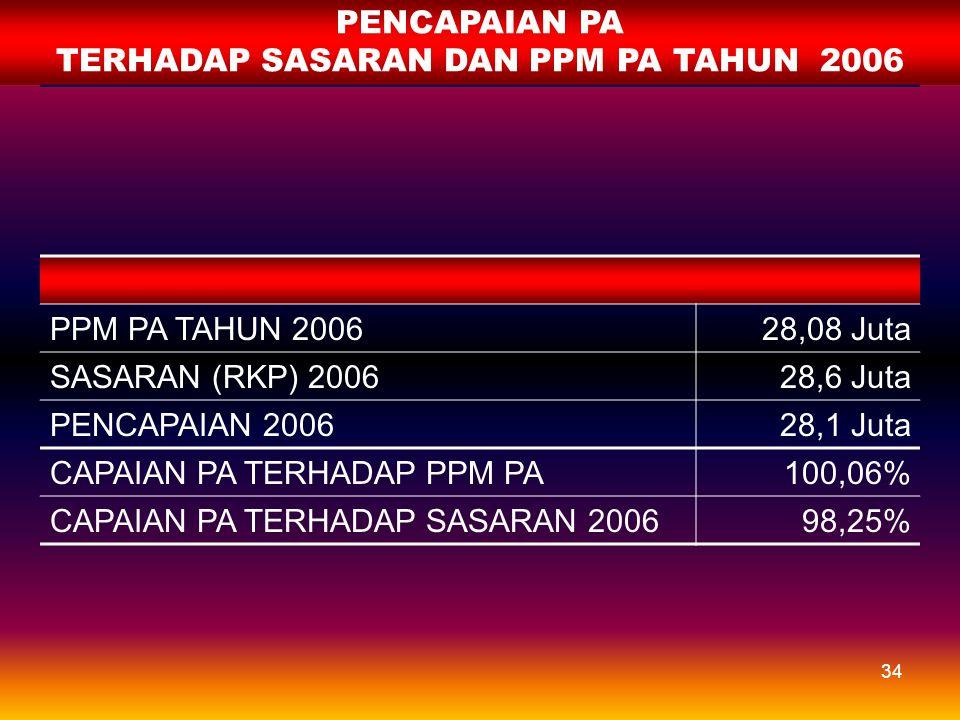 TERHADAP SASARAN DAN PPM PA TAHUN 2006