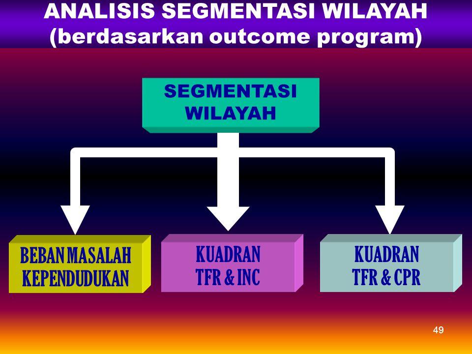 ANALISIS SEGMENTASI WILAYAH (berdasarkan outcome program)