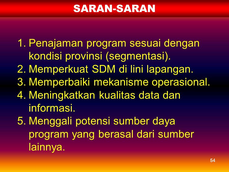 Penajaman program sesuai dengan kondisi provinsi (segmentasi).