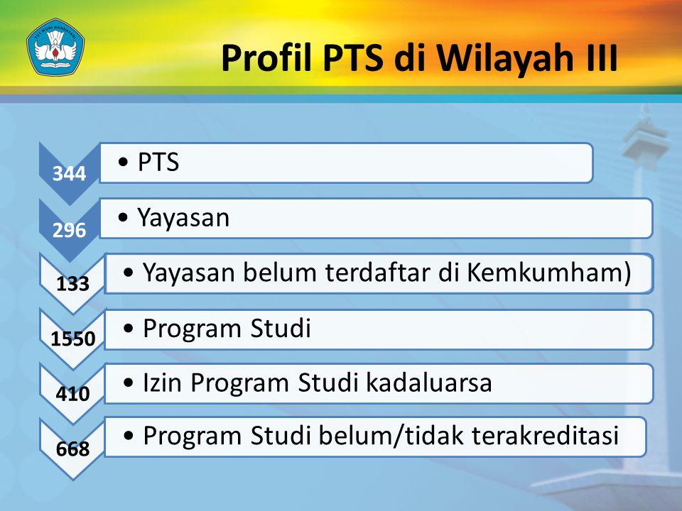 Profil PTS di Wilayah III