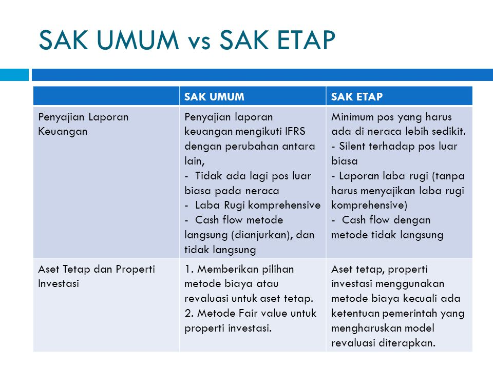 SAK UMUM vs SAK ETAP SAK UMUM SAK ETAP Penyajian Laporan Keuangan