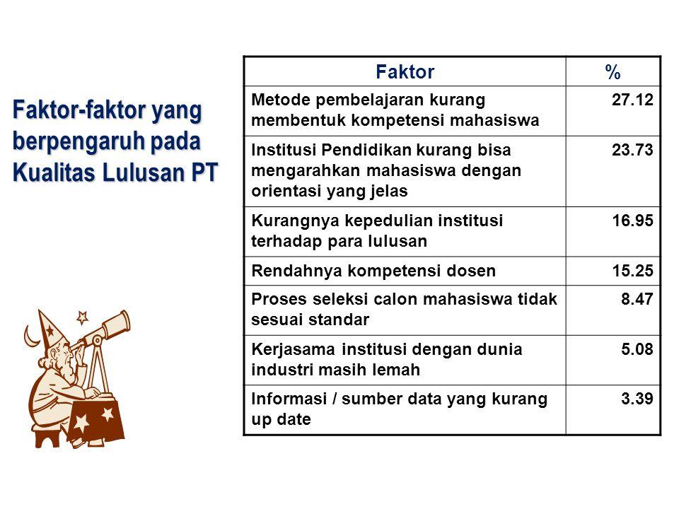 Faktor-faktor yang berpengaruh pada Kualitas Lulusan PT