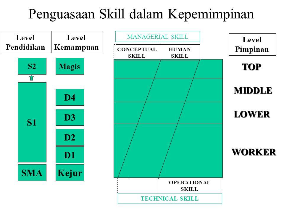 Penguasaan Skill dalam Kepemimpinan