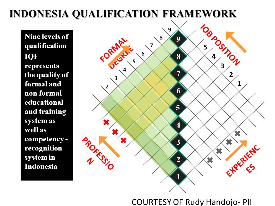 INDONESIA QUALIFICATION FRAMEWORK