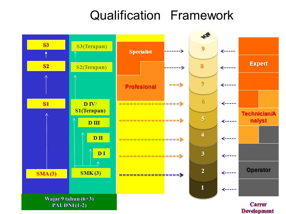Indonesian Qualification Framework