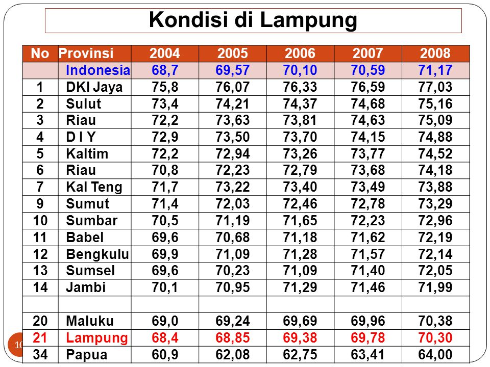 Kondisi di Lampung No Provinsi 2004 2005 2006 2007 2008 Indonesia 68,7