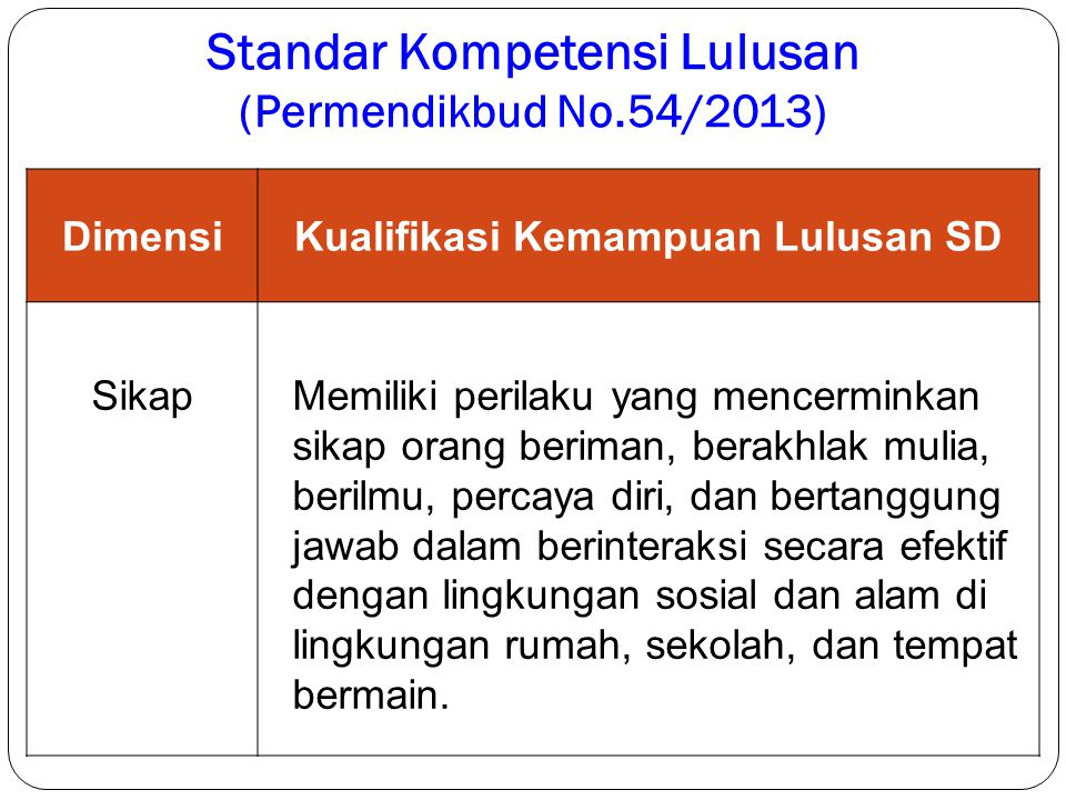 Standar Kompetensi Lulusan (Permendikbud No.54/2013)