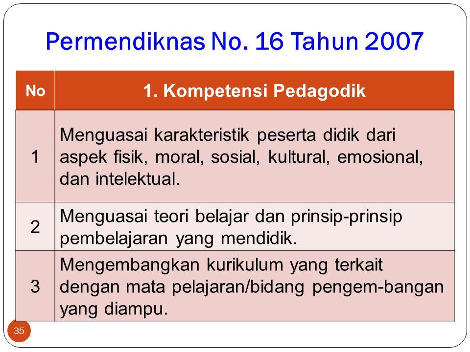 Permendiknas No. 16 Tahun 2007 1. Kompetensi Pedagodik