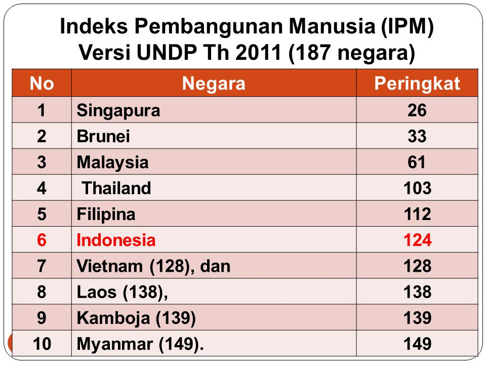 Indeks Pembangunan Manusia (IPM) Versi UNDP Th 2011 (187 negara)