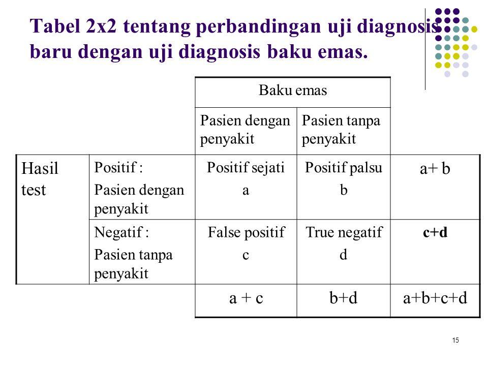 Tabel 2x2 tentang perbandingan uji diagnosis baru dengan uji diagnosis baku emas.