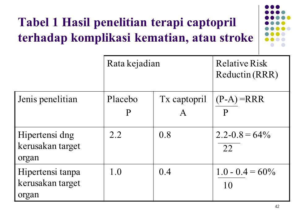 Tabel 1 Hasil penelitian terapi captopril terhadap komplikasi kematian, atau stroke