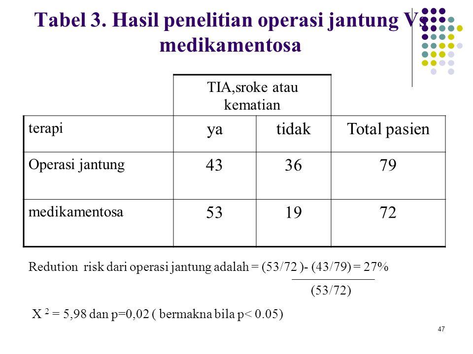 Tabel 3. Hasil penelitian operasi jantung Vs medikamentosa