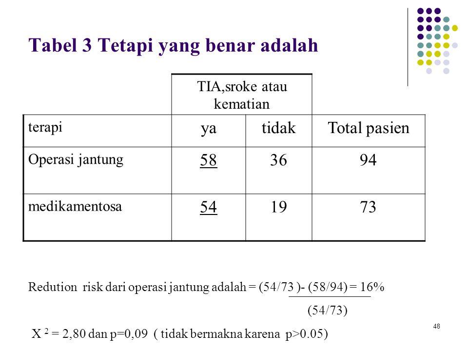Tabel 3 Tetapi yang benar adalah