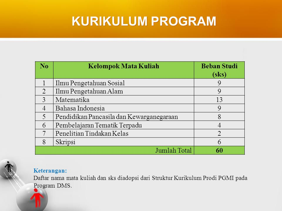 KURIKULUM PROGRAM No Kelompok Mata Kuliah Beban Studi (sks) 1