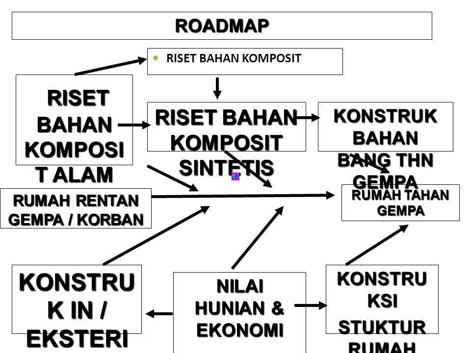 RUMAH RENTAN GEMPA / KORBAN