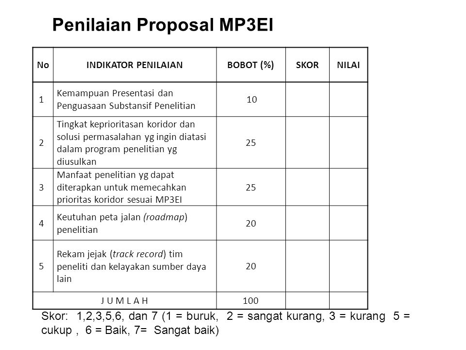 Penilaian Proposal MP3EI