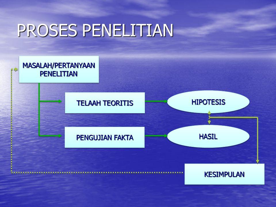 PROSES PENELITIAN MASALAH/PERTANYAAN PENELITIAN HIPOTESIS