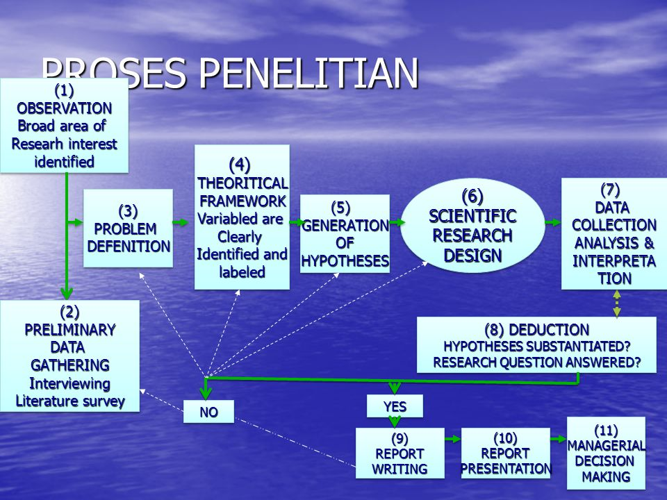 PROSES PENELITIAN (4) (6) SCIENTIFIC RESEARCH DESIGN (1) OBSERVATION