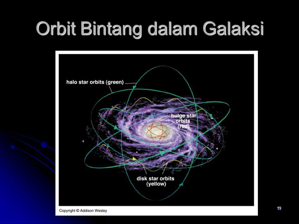 Orbit Bintang dalam Galaksi