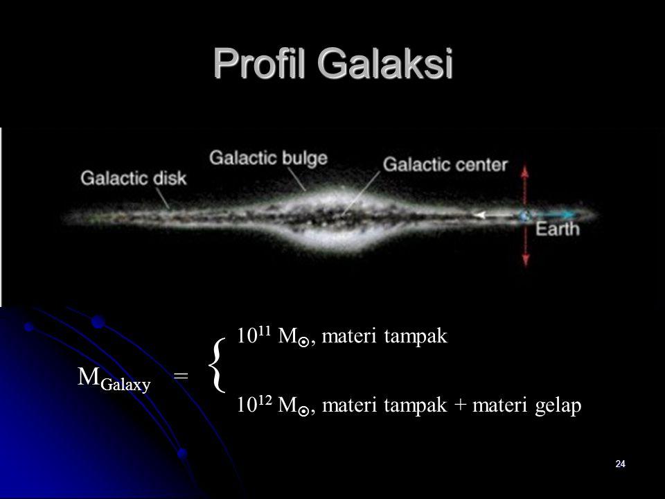  Profil Galaksi MGalaxy = 1011 M, materi tampak