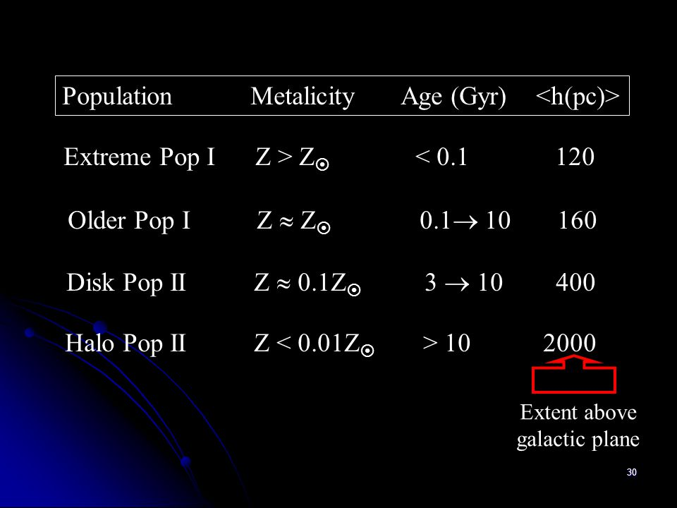Population Metalicity Age (Gyr) <h(pc)>