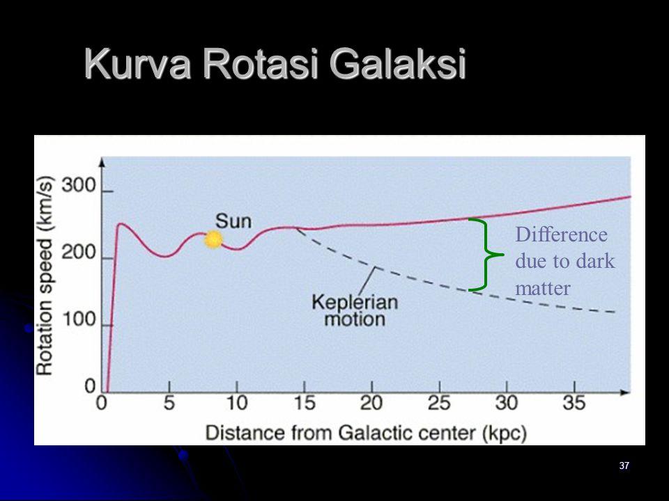 Kurva Rotasi Galaksi Difference due to dark matter
