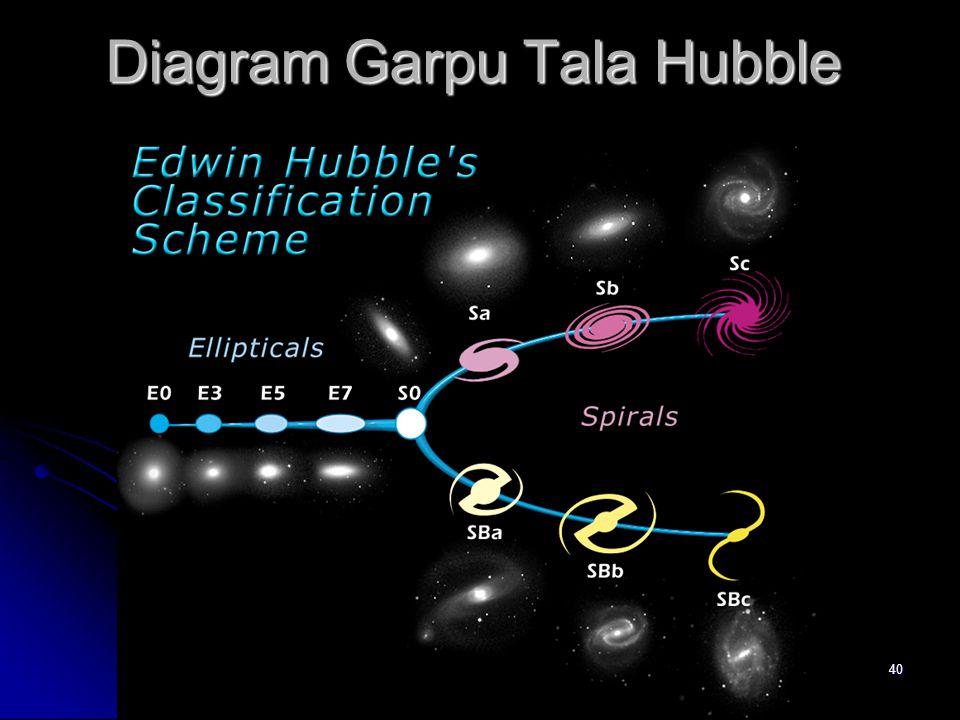 Diagram Garpu Tala Hubble
