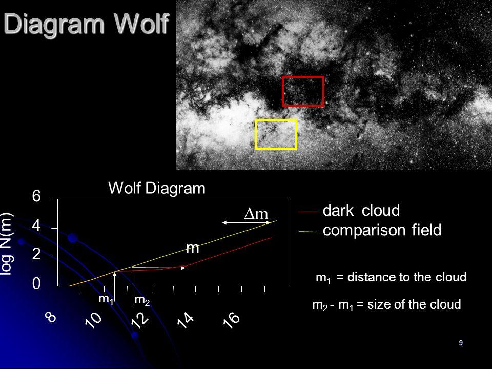Diagram Wolf Dm Wolf Diagram 6 dark cloud 4 comparison field log N(m)