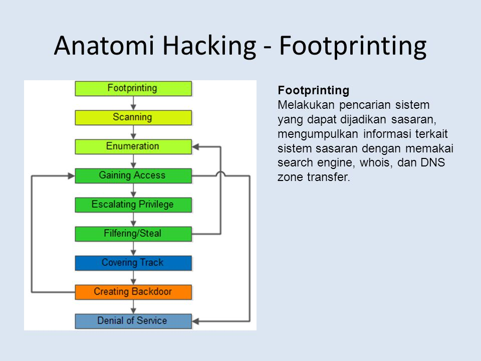 Anatomi Hacking - Footprinting